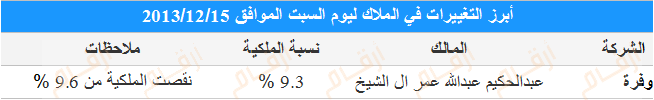 تغييرات كبار الملاك السوق السعودي